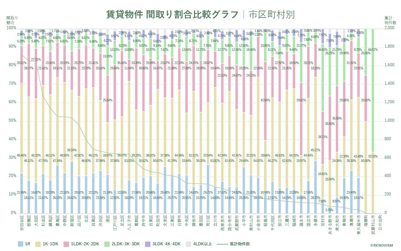 東京都市区町村別の間取り割合比較グラフ2020年