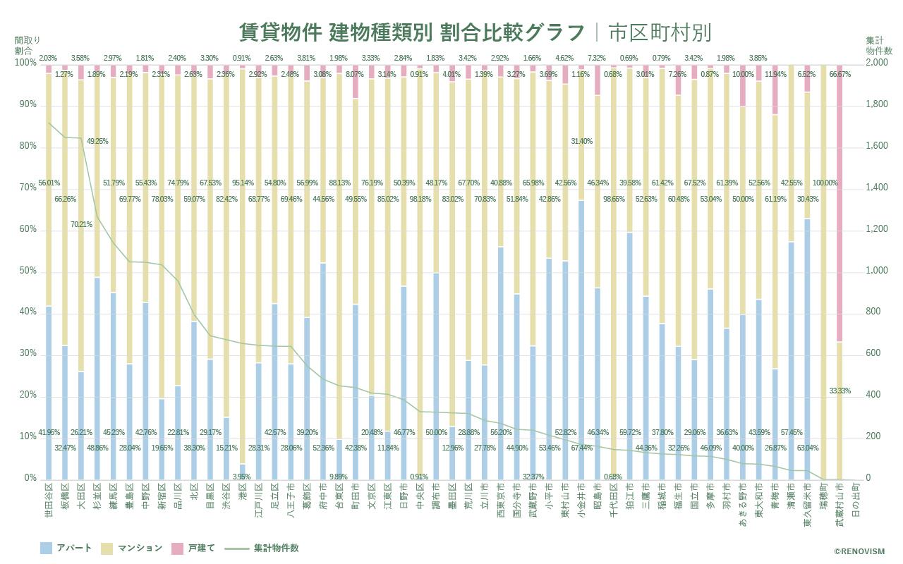 東京都市区町村別の建物種類別割合比較グラフ2020年