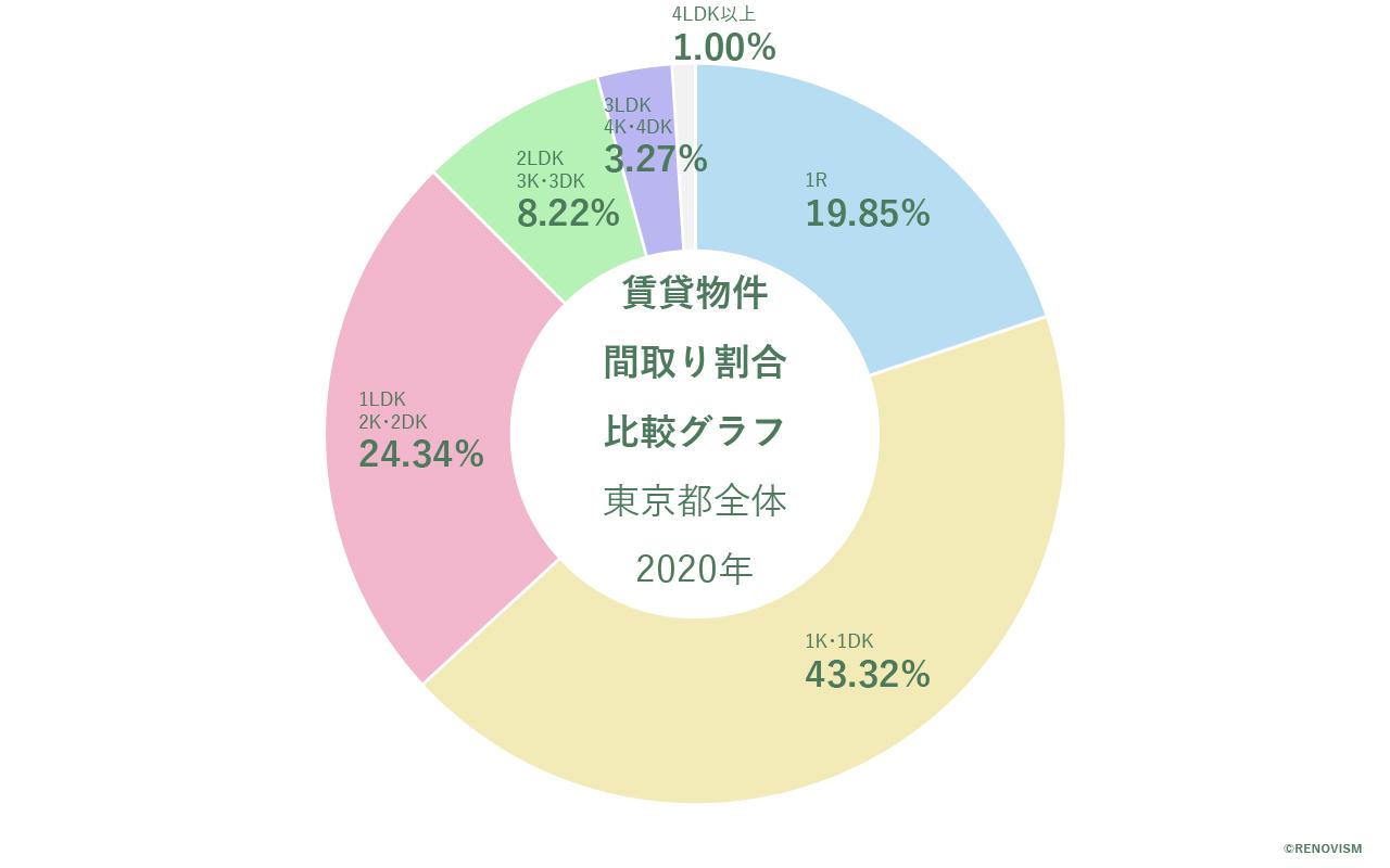 東京都の賃貸物件の間取り割合比較グラフ2020年