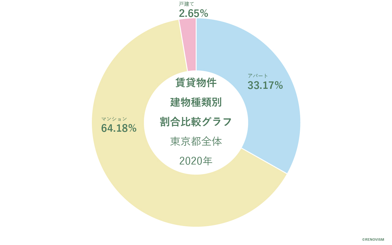 東京都の賃貸物件の建物種類別割合比較グラフ2020年