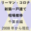 最新【新築一戸建て 相場推移】千葉県編 リーマンショックからコロナショック後まで