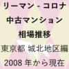 リーマンショックからコロナショック【中古マンション 相場推移】東京都 城北地区編 2020年のアイキャッチ画像