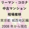 リーマンショックからコロナショック【中古マンション 相場推移】東京都 城西地区編 2020年のアイキャッチ画像