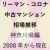 リーマンショックからコロナショック【中古マンション 相場推移】神奈川県編 2020年のアイキャッチ画像
