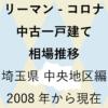 リーマンショックからコロナショック【中古一戸建て 相場推移】埼玉県 中央地区編 2020年のアイキャッチ画像