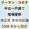 リーマンショックからコロナショック【中古一戸建て 相場推移】埼玉県 東部地区編 2020年のアイキャッチ画像