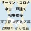 リーマンショックからコロナショック【中古一戸建て 相場推移】東京都 城西地区編 2020年のアイキャッチ画像