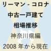 最新【中古一戸建て 相場推移】神奈川県編 リーマンショックからコロナショック後まで