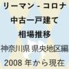 リーマンショックからコロナショック【中古一戸建て 相場推移】神奈川県 県央地区編 2020年のアイキャッチ画像