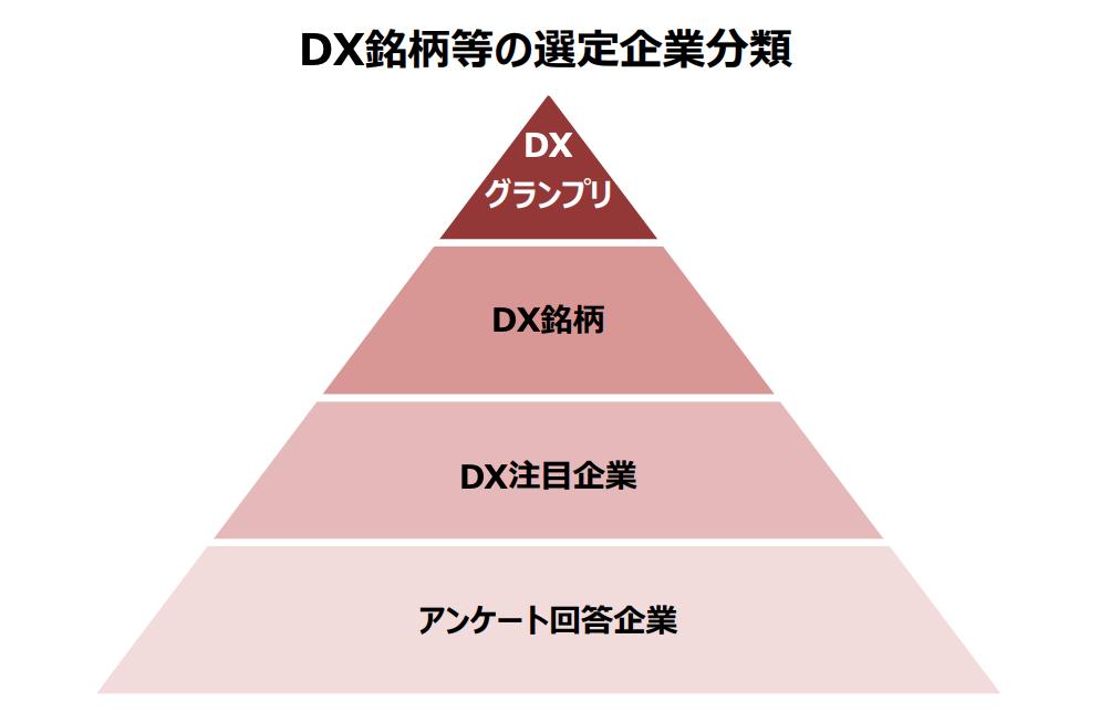 DX銘柄等の選定企業分類