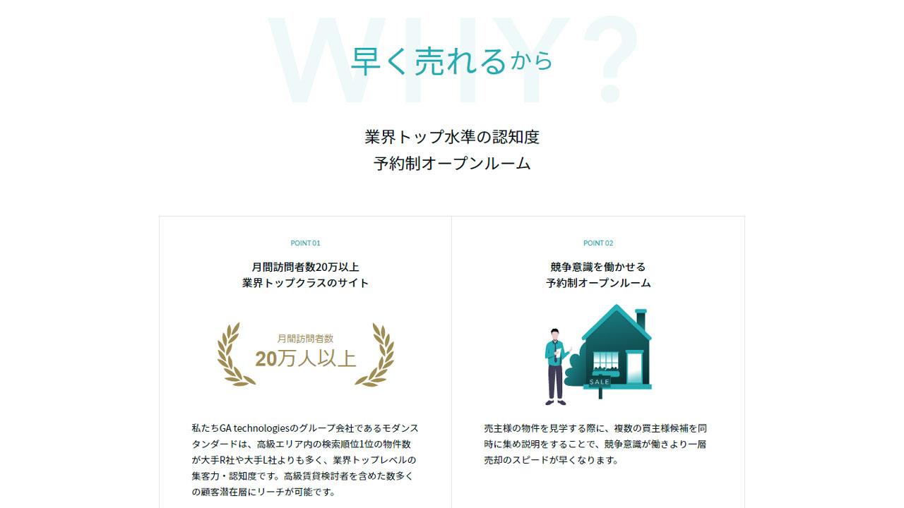 強み②:業界トップ水準の認知度により早期売却を実現できます。