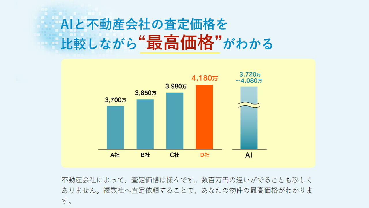 強み③:AIと不動産会社の査定価格を比較することで、最高価格を知ることができます。