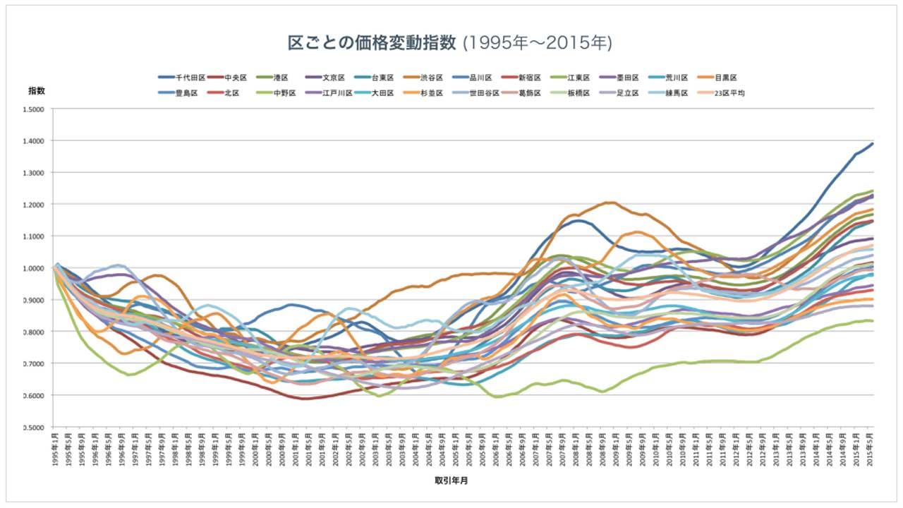 強み①:ビッグデータ解析にもとづく、市場価値のリアルタイム査定が可能です。