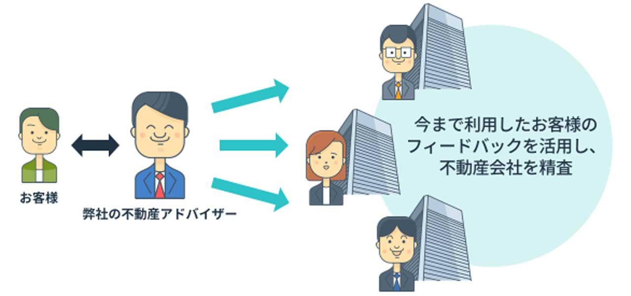 強み⑤:窓口が1つのため、複数社とやりとりせずに査定を進めることが可能です。